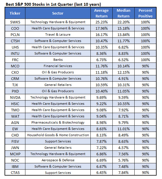 Best SPX Stocks First Quarter