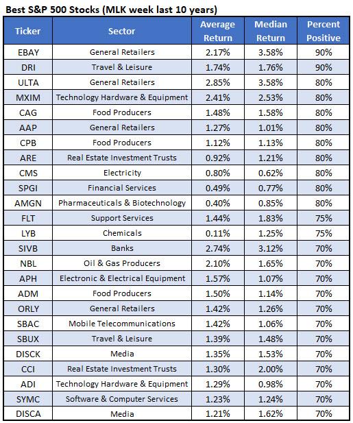 best spx stocks mlk week