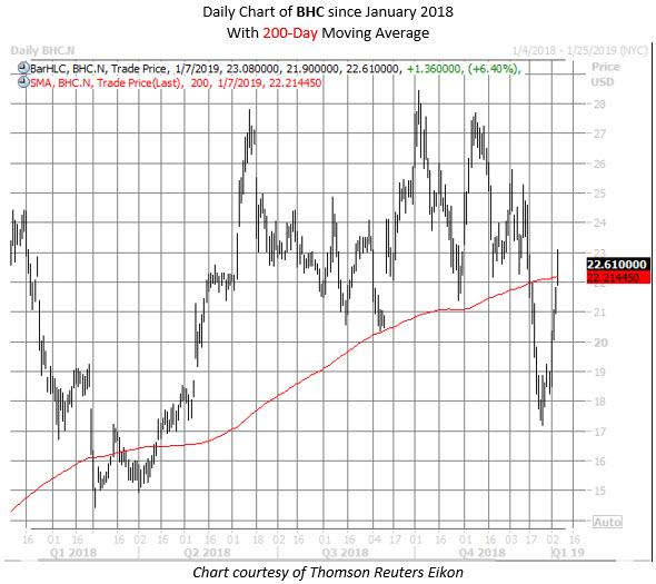 BHC stock chart jan 7