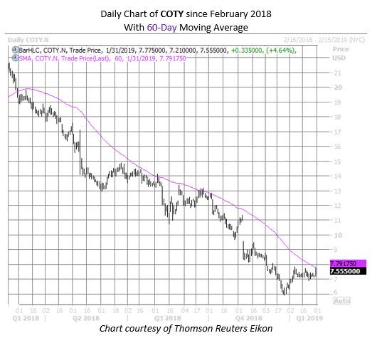 COTY stock chart jan 31
