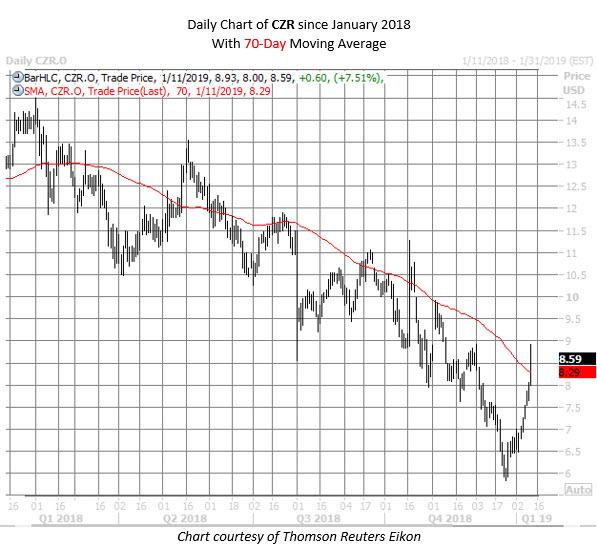 CZR stock chart jan 11