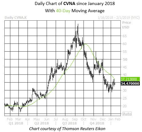 Analyst Targets 33% Downside For Carvana Stock