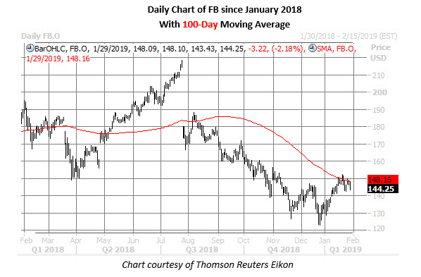 fb stock daily chart jan 29