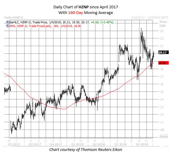 HZNP stock chart jan 4