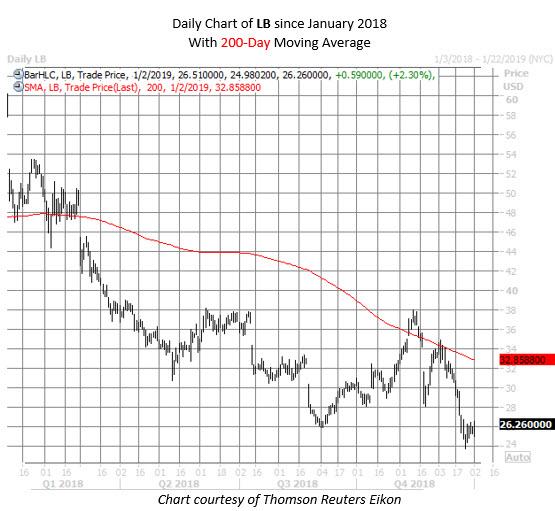 LB stock chart jan 2