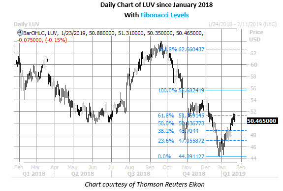 luv daily chart jan 23