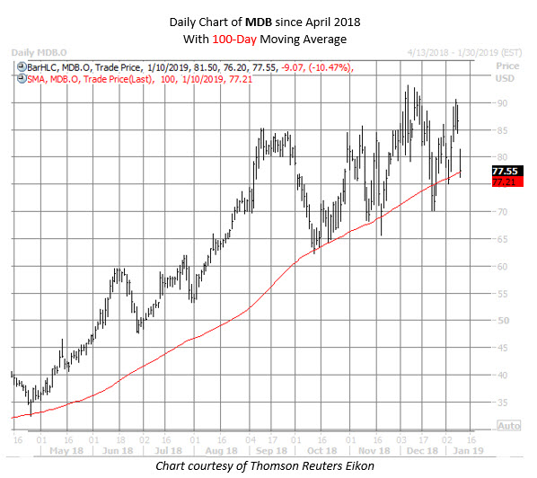 MDB stock chart jan 10