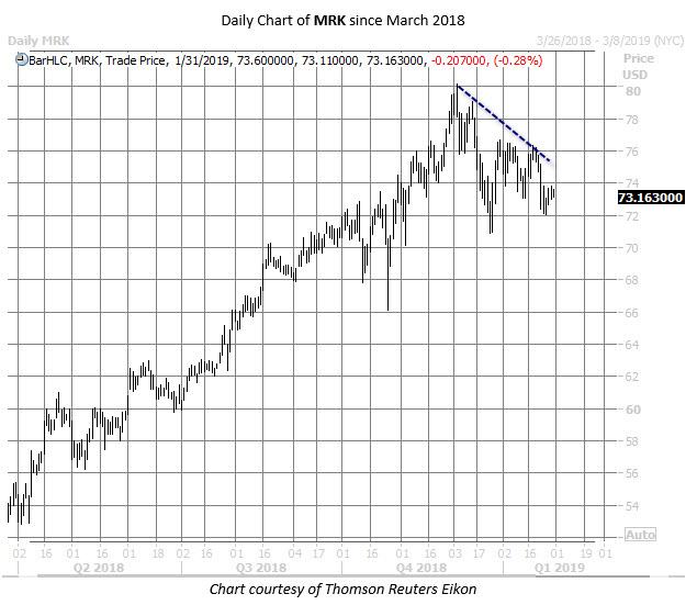MRK stock chart jan 31