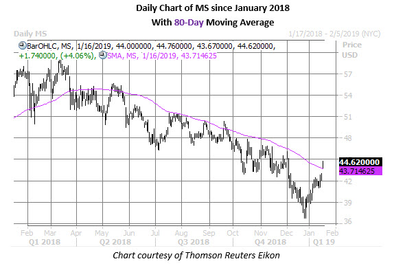 ms daily chart jan 16