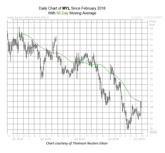 MYL Chart Jan 31