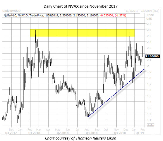 NVAX stock chart jan 28