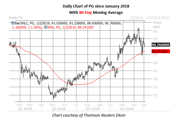 pg stock daily chart jan 2