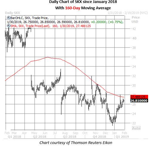 skx stock daily chart jan 30