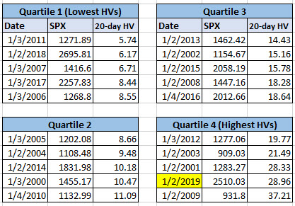 SPX HV quartiles since 2000