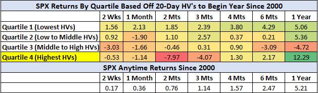 SPX returns based on HV