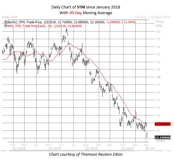 STM stock chart jan 3