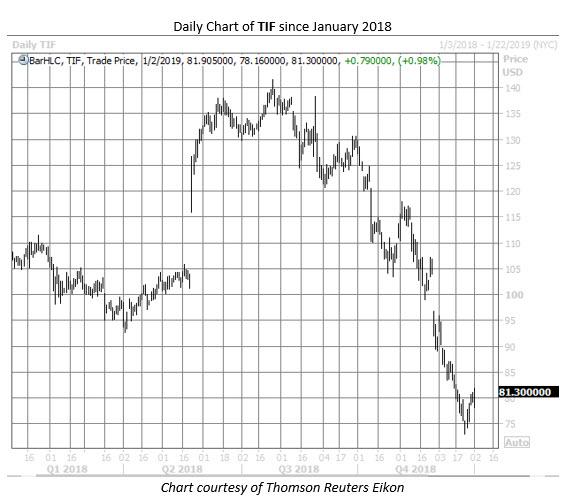 TIF stock chart jan 2