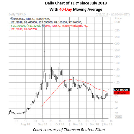 tlry stock daily chart jan 11