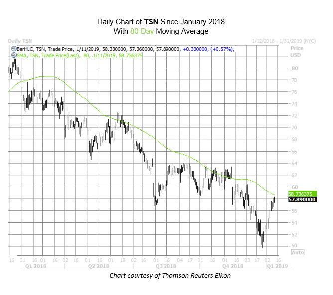 TSN Chart Jan 11