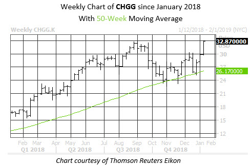 Weekly Stock Chart CHGG