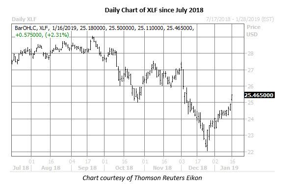 xlf daily chart jan 16