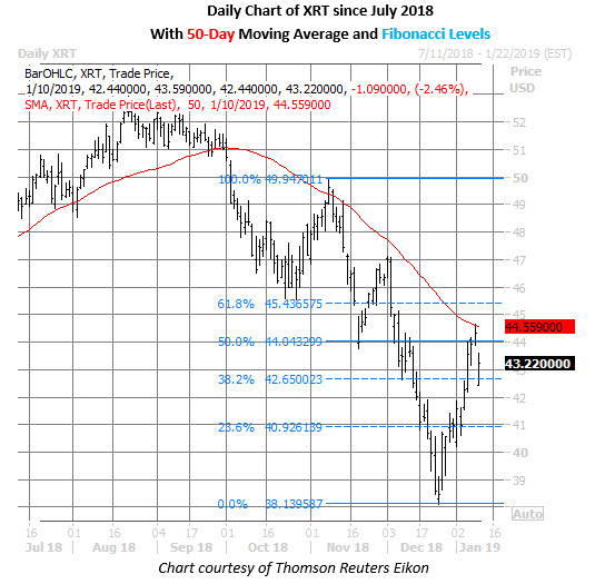 retail etf xrt price chart jan 10