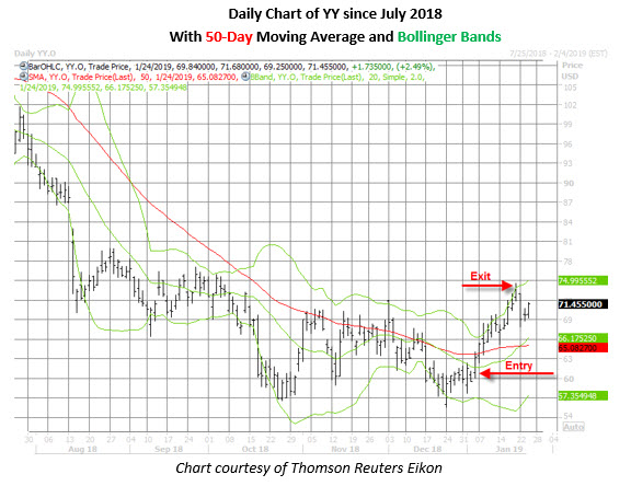 yy stock daily price chart jan 24