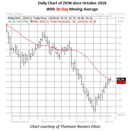 zion stock daily chart jan 9