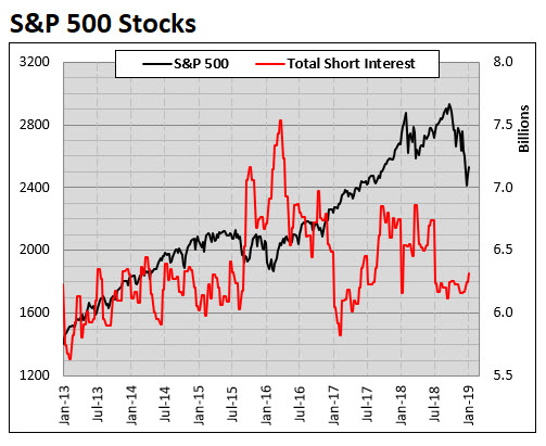 MMO SPX short interest