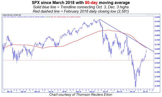 spx 80-day chart 0118