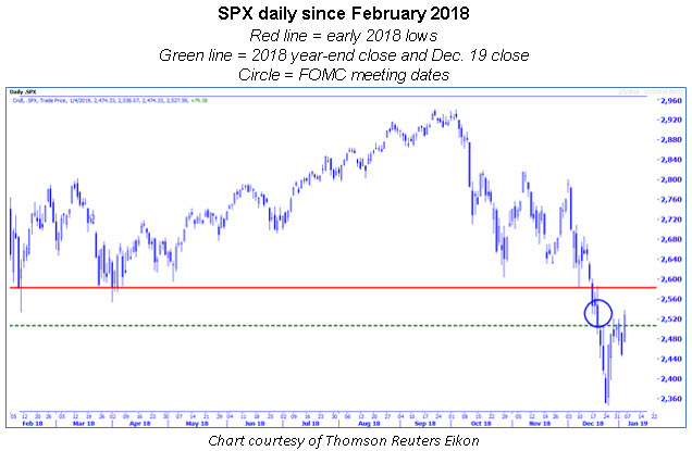 spx daily since feb 2018