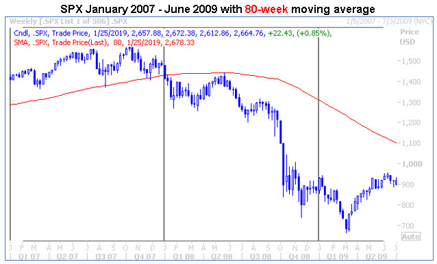 spx jan 2007-jun 2009 80-week ma chart