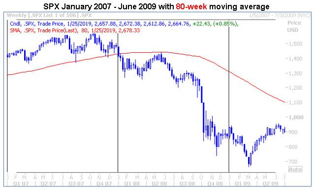 spx jan 2007-jun 2009 80-week ma chart