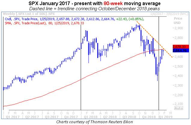 spx jan 2017-present 80-week ma chart