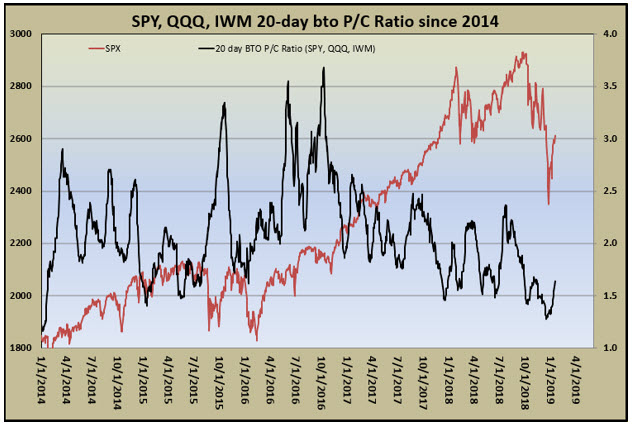 spy qqq iwm put-call ratio since 2014