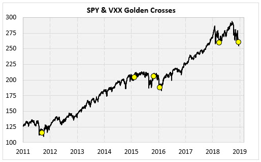 spy and vxx golden crosses