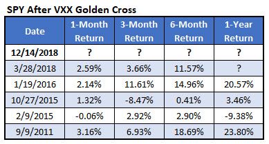 spy individual vxx golden cross returns