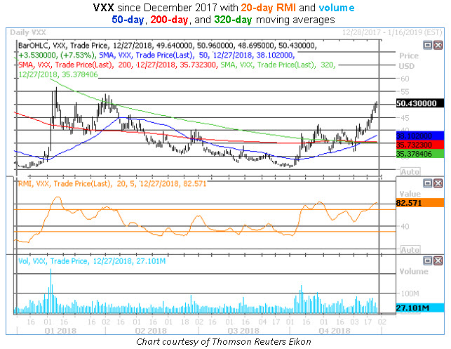 vxx daily chart 2018 golden cross