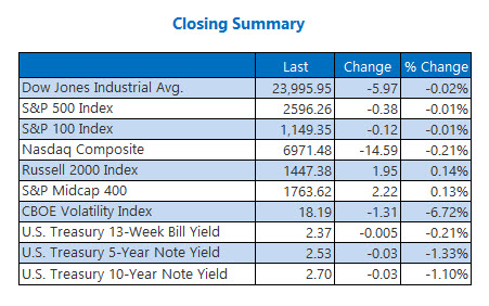 Closing Indexes Jan 11