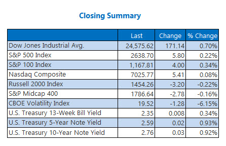Closing Indexes Jan 23