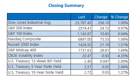 Closing indexes Jan 8