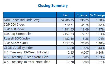 Closing Indexes Summary Jan 18