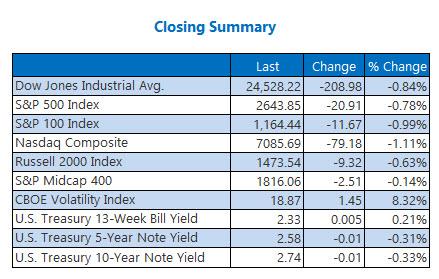 Closing Indexes Summary Jan 28