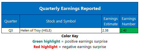 Corporate Earnings Jan 8