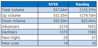 NYSE and Nasdaq Jan 10