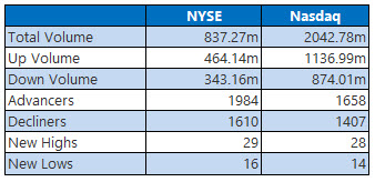 NYSE and Nasdaq Jan 11