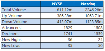 NYSE and Nasdaq Jan 23