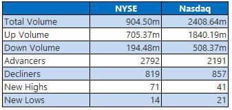 NYSE and Nasdaq Jan 25