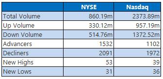 NYSE and Nasdaq Jan 28
