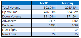 NYSE and Nasdaq Jan 29
